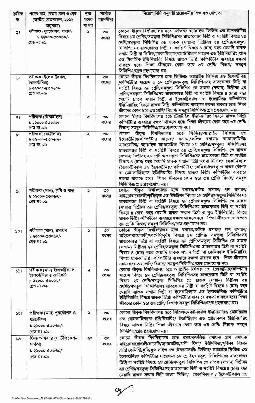 বাংলাদেশ স্ট্যান্ডার্ডস এন্ড টেস্টিং ইনস্টিটিউশন নিয়োগ বিজ্ঞপ্তি ২০২১, Bsti নিয়োগ বিজ্ঞপ্তি, বিএসটিআই নিয়োগ ২০২১, Bangladesh Standards and Testing Institution (BSTI) Job circular 2021, bsti job circular 2021